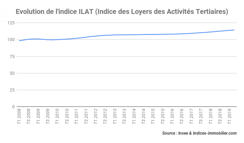 indice_ilat_t2_2019