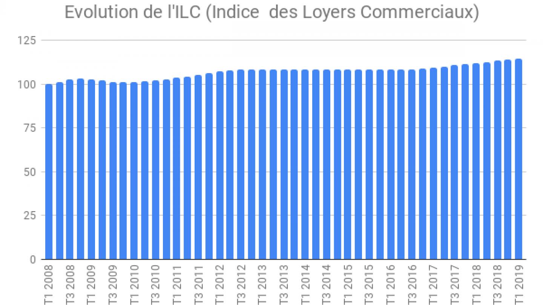 Evolution-de-lILC-Indice-des-Loyers-Commerciaux