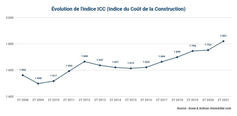Evolution-de-lindice-ICC-Indice-du-Cout-de-la-Construction_2t-2021-
