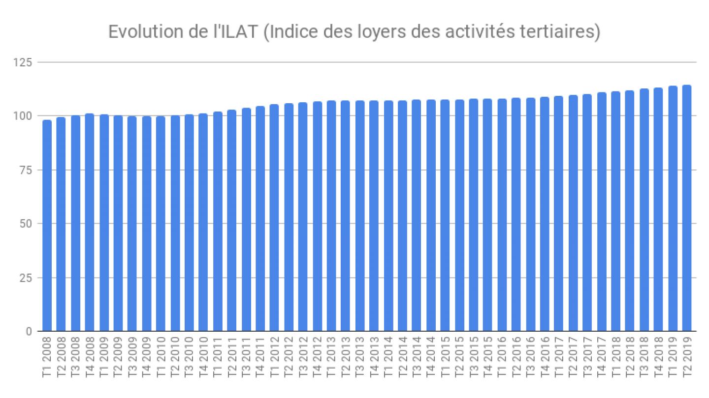indice-ilat-2t-2019