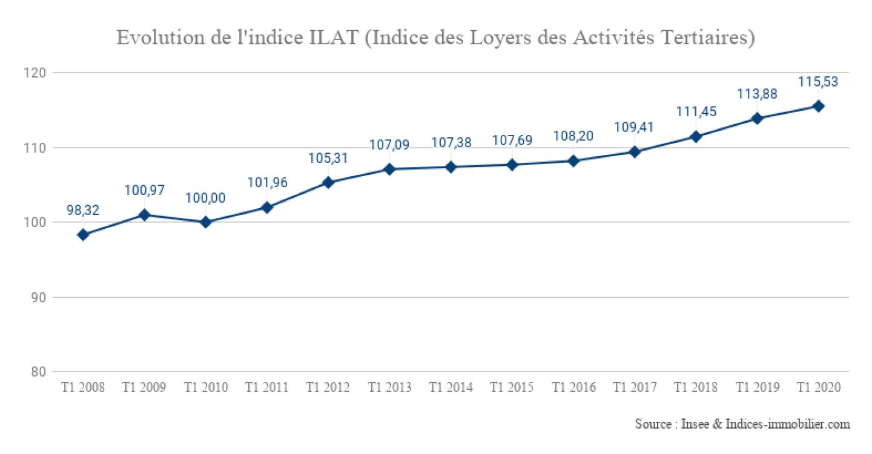 Evolution-de-lindice-ILAT-Indice-des-Loyers-des-Activités-Tertiaires_1T-2020