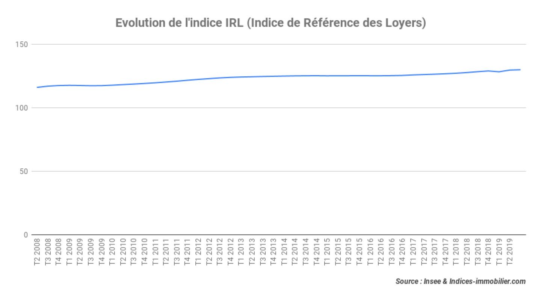 indice-IRL-3T-2019