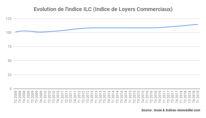 indice-ilc-t1-2019