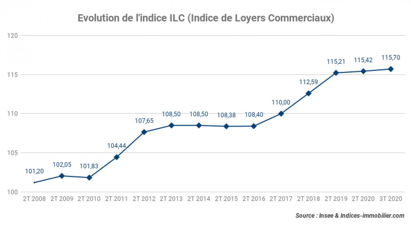 Evolution-de-lindice-ILC-Indice-de-Loyers-Commerciaux_3t_2020