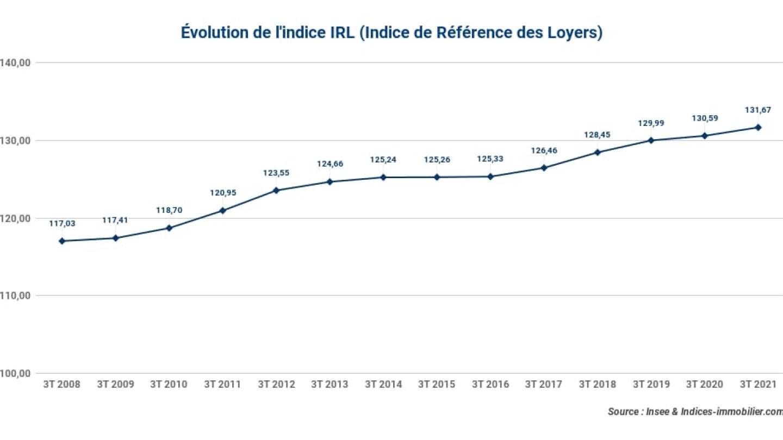 Evolution-de-lindice-IRL_-3t-2021
