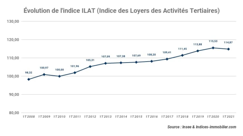 evolution-indice-ilat_indice-des-loyers-des-activites-tertiaires_1t-2021