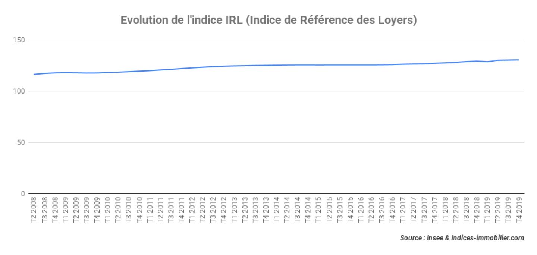 Evolution-de-lindice-IRL-Indice-de-Référence-des-Loyers_4T-2019