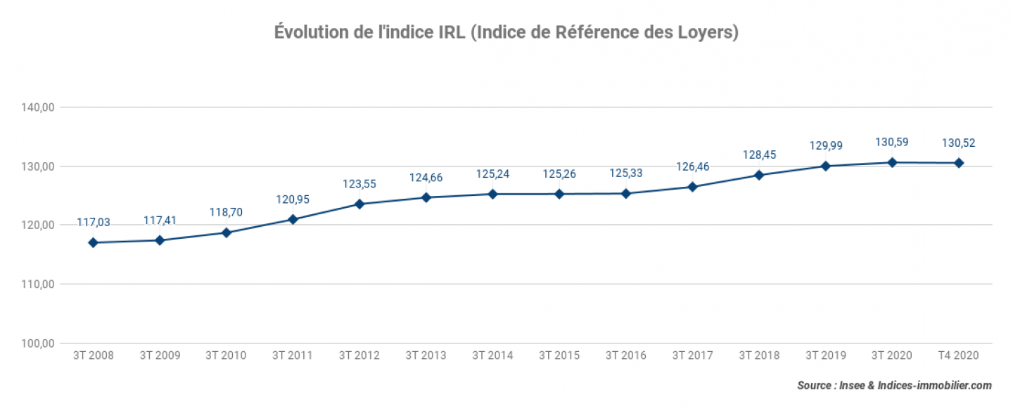 Evolution-de-lindice-IRL-Indice-de-Reference-des-Loyers__4T-2020