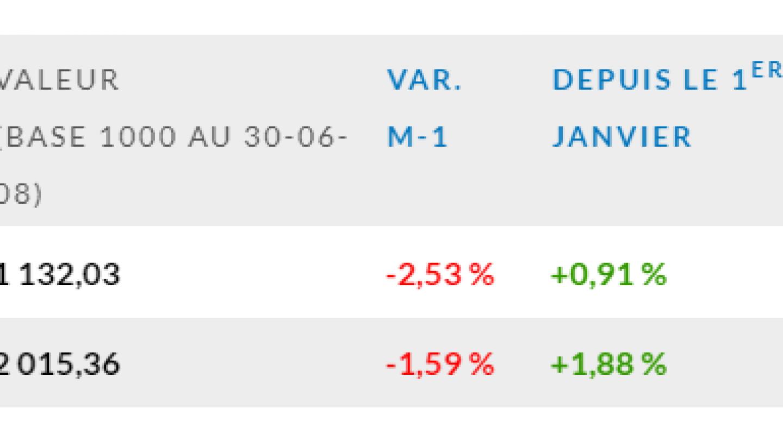 Indice-EDHEC-IEIF-Immobilier-dEntreprise-France-mars-2020