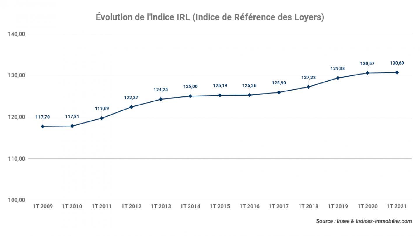 evolution-indice-IRL-Indice-de-Reference-des-loyers_1t-2021