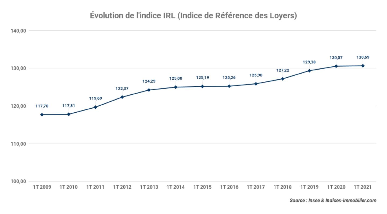 evolution-indice-IRL-Indice-de-Reference-des-loyers_1t-2021