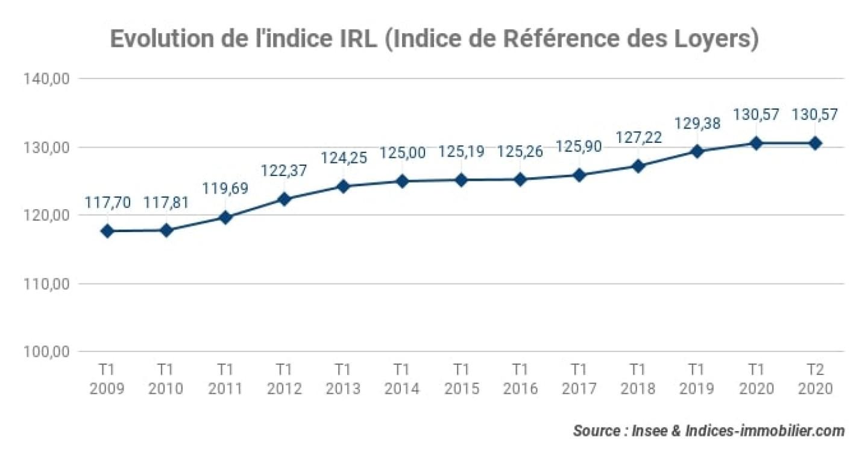 Evolution-de-lindice-IRL-Indice-de-Référence-des-Loyers_2T-2020