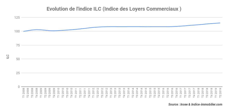 indice_ilc_t2_2019