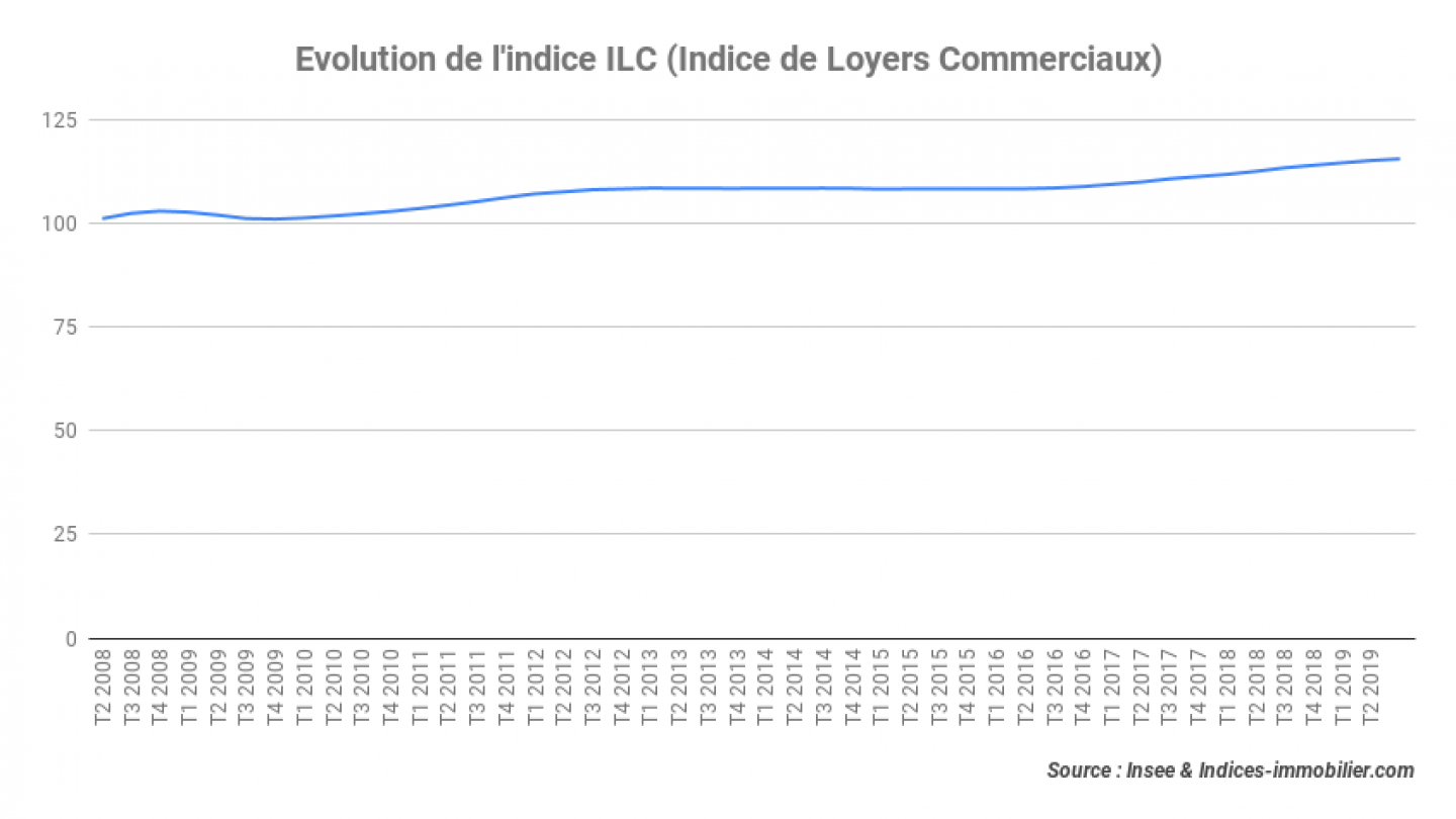 Evolution-de-lindice-ILC-Indice-de-Loyers-Commerciaux_3T-2019
