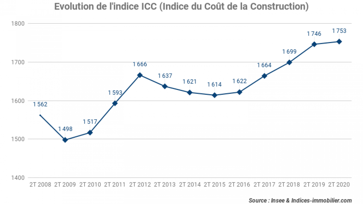 Evolution-de-lindice-ICC-Indice-du-Cout-de-la-Construction_2T-2020