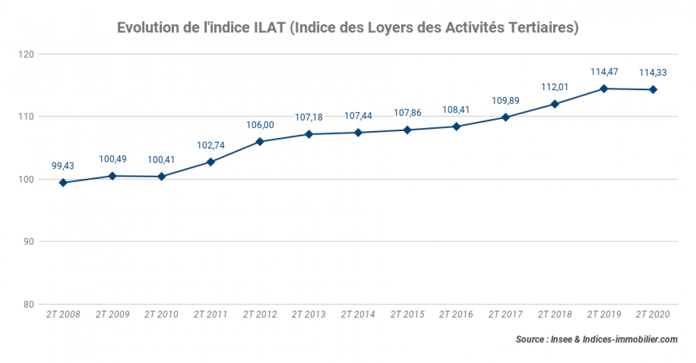 Evolution-de-lindice-ILAT-Indice-des-Loyers-des-Activites-Tertiaires_2T-2020