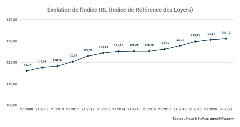 irl-evolution-indice-de-reference-des-loyers_2t-2021