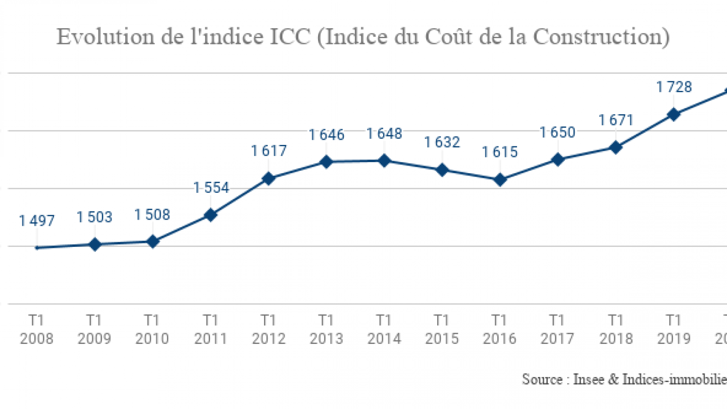 Evolution-de-lindice-ICC-Indice-du-Coût-de-la-Construction-1