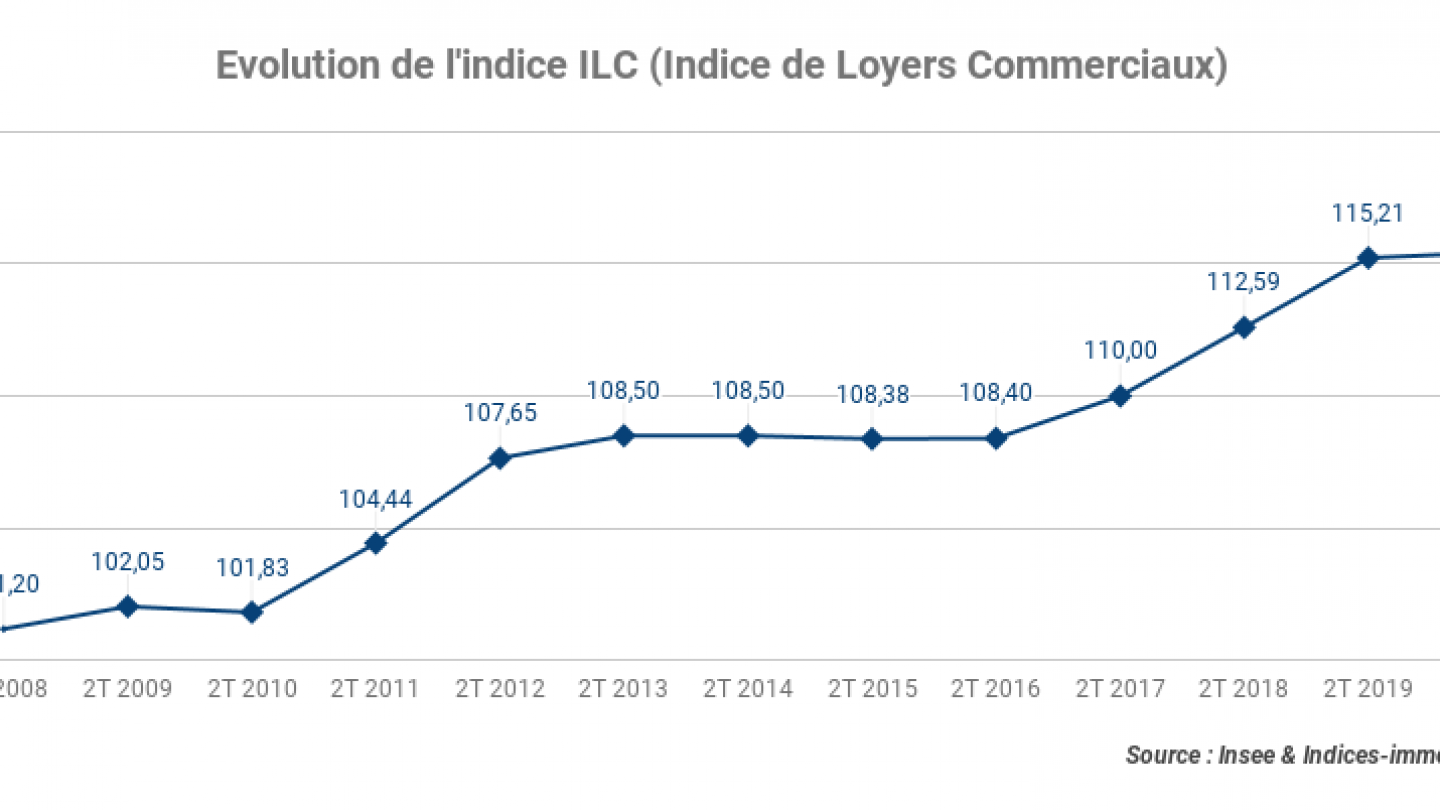 Evolution-de-lindice-ILC-Indice-de-Loyers-Commerciaux_2T-2020