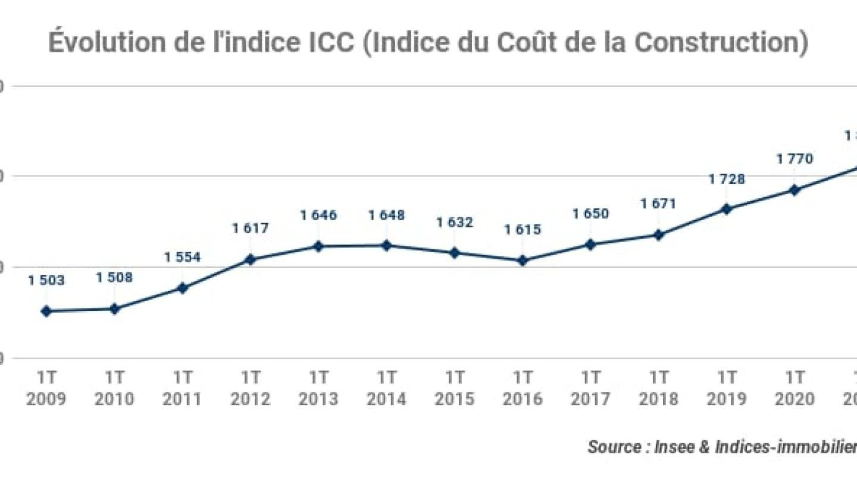 evolution-indice-icc_indice-du-cout-de-la-construction_1t-2021