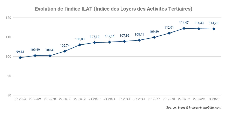 Evolution-de-lindice-ILAT-Indice-des-Loyers-des-Activites-Tertiaires-3t-2020