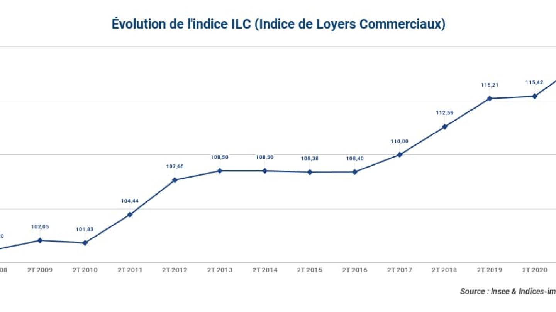 Evolution-de-lindice-ILC-Indice-de-Loyers-Commerciaux-2t-2021
