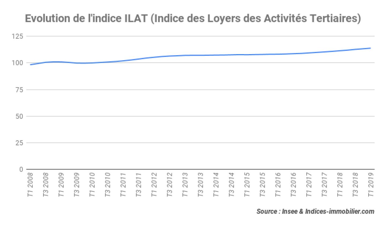 indice-ilat-t1-2019