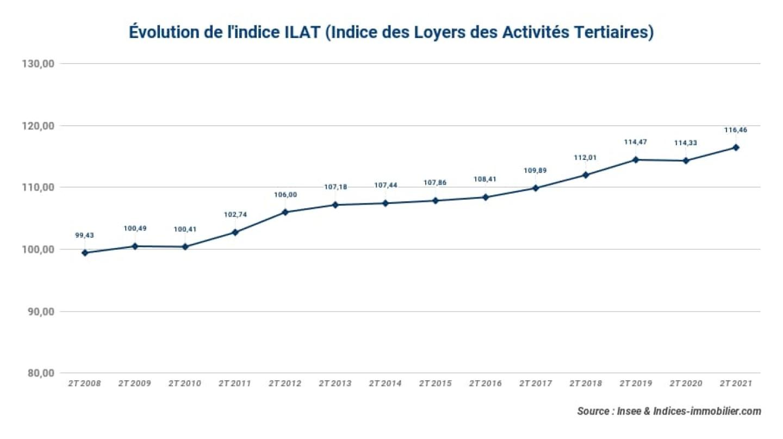 Evolution-de-lindice-ILAT-Indice-des-Loyers-des-Activites-Tertiaires_2t-2021
