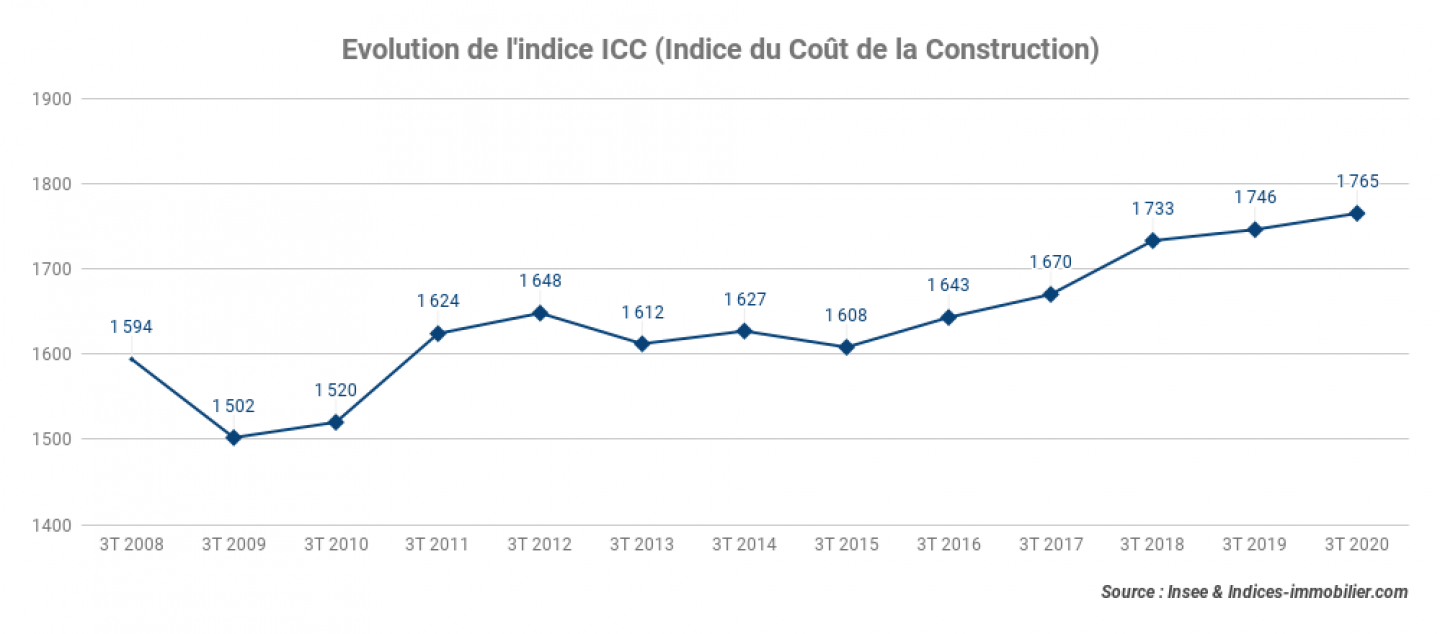 Evolution-de-lindice-ICC-Indice-du-Cout-de-la-Construction-22122020